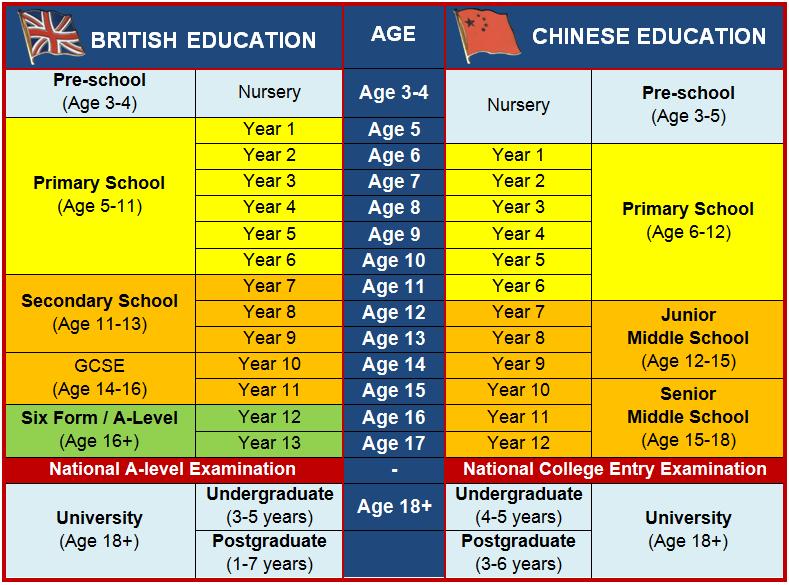 British vs Chinese education