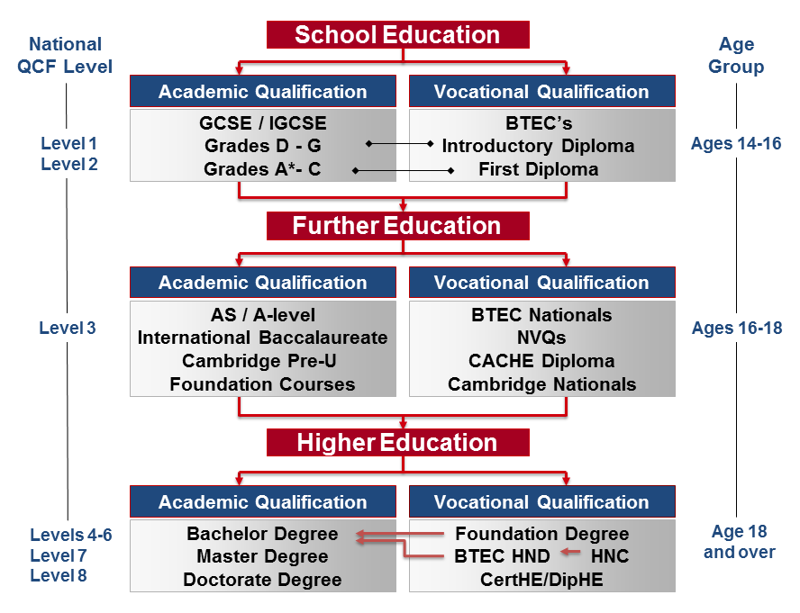 Routes to Higher Education in the UK