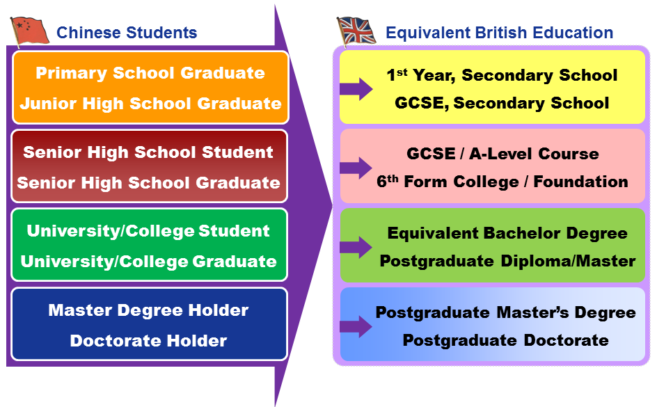 Access Point to British Education