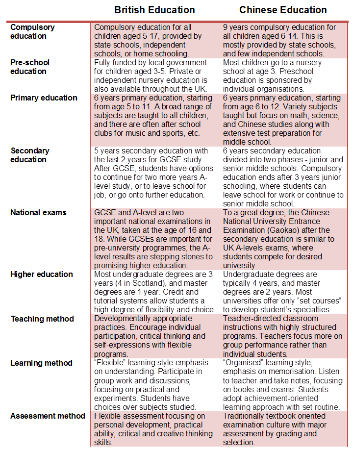 Differences between British and Chinese education