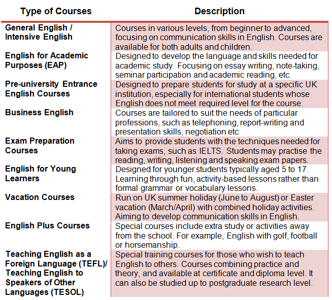 Type of English Courses