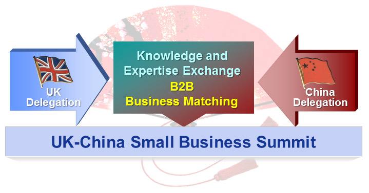 UK-China Small Business Summit