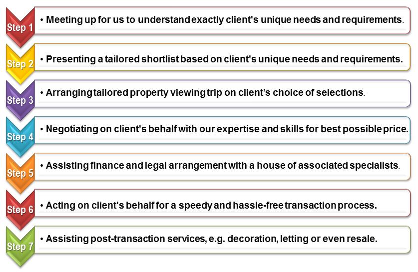UK Property Investment Procedure