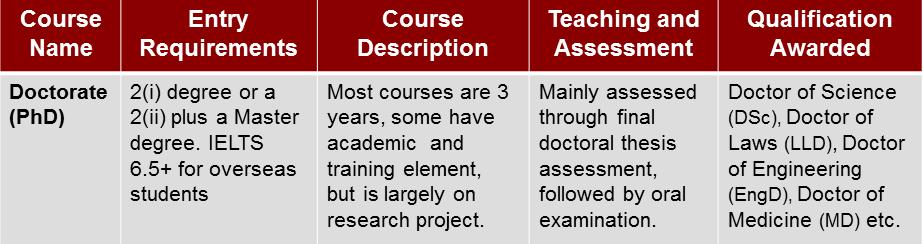 PhD Degrees