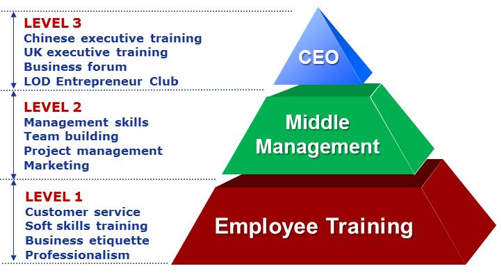 Corporate Traiining Programmes